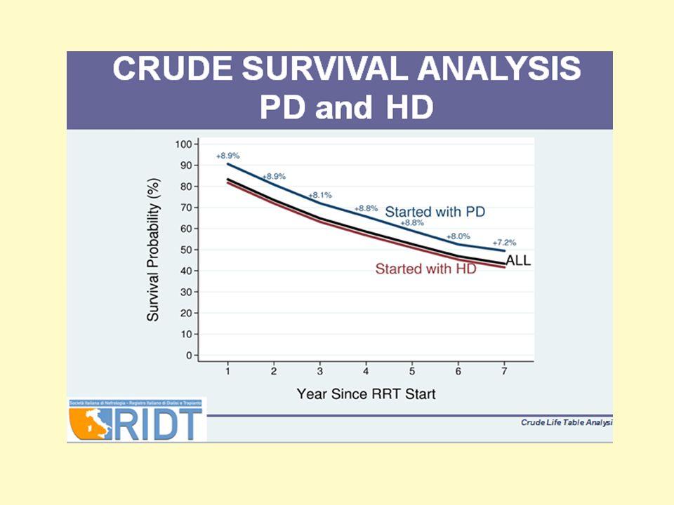 Schemi DP 2l x 4 2l x 5 2,5 x 4 CAPD Si è diffusa grazie alla sua efficace semplicità a costi contenuti Nei pz anurici : le Cl dei soluti possono risultare non adeguate risultare non indicata nei pz ad alta permeabilità