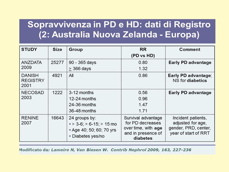 Dialisi Peritoneale : vantaggi in relazione al trapianto Funzione renale residua Capacita vescicale Stato di idratazione Riduzione ARF Assenza di FAV Funzione cardiaca Contaminazione virale Epatiti