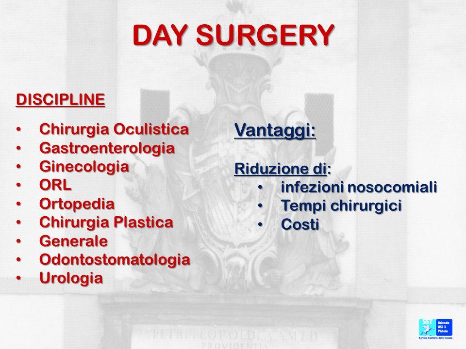 DAY SURGERY DISCIPLINE Chirurgia Oculistica Chirurgia Oculistica Gastroenterologia Gastroenterologia Ginecologia Ginecologia ORL ORL Ortopedia Ortoped