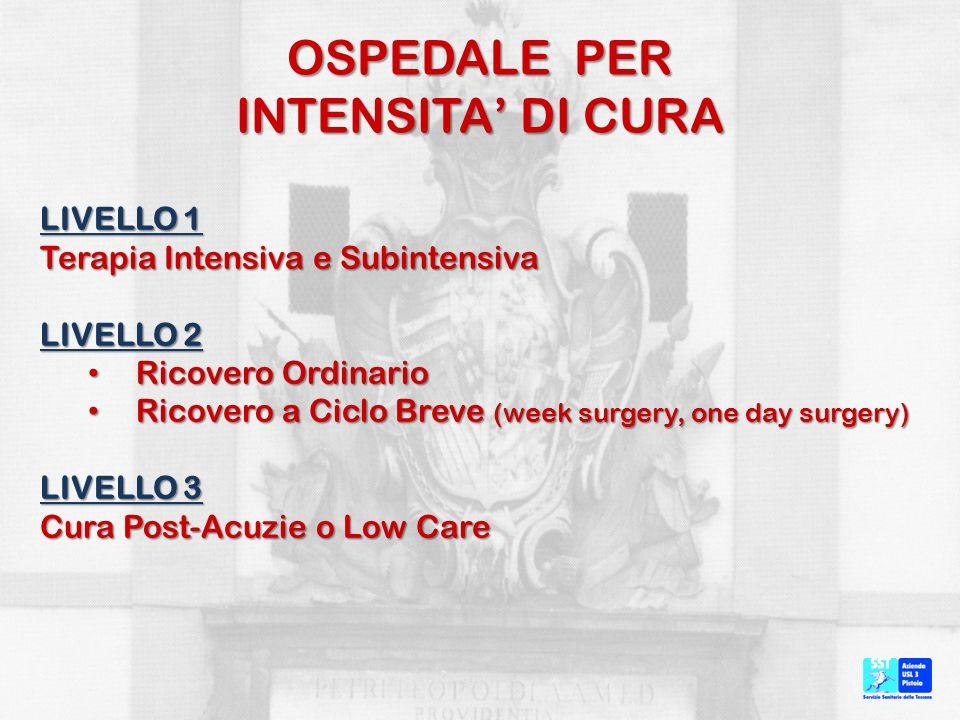 OSPEDALE PER INTENSITA DI CURA LIVELLO 1 Terapia Intensiva e Subintensiva LIVELLO 2 Ricovero Ordinario Ricovero Ordinario Ricovero a Ciclo Breve (week