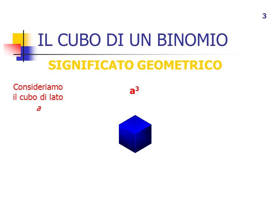 IL CUBO DI UN BINOMIO 3 SIGNIFICATO GEOMETRICO a3a3 Consideriamo il cubo di lato a
