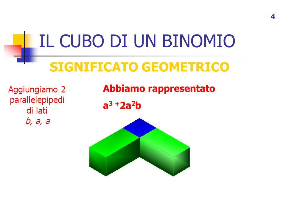 IL CUBO DI UN BINOMIO 4 SIGNIFICATO GEOMETRICO Aggiungiamo 2 parallelepipedi di lati b, a, a Abbiamo rappresentato a 3 + 2a 2 b