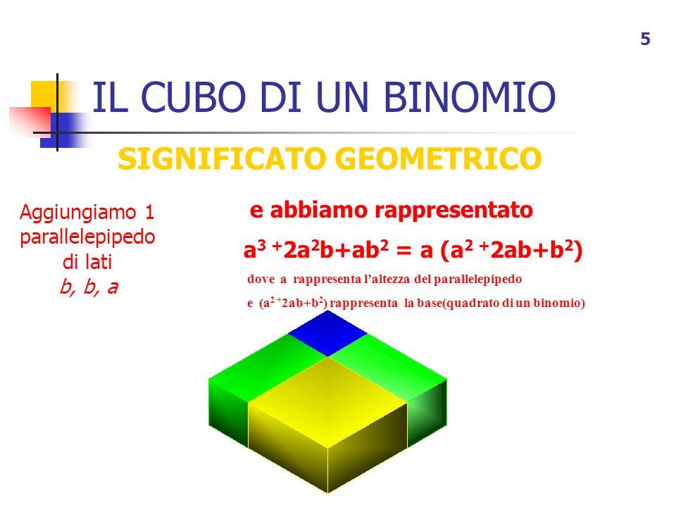 IL CUBO DI UN BINOMIO 5 SIGNIFICATO GEOMETRICO e abbiamo rappresentato a 3 + 2a 2 b+ab 2 = a (a 2 + 2ab+b 2 ) dove a rappresenta laltezza del parallel