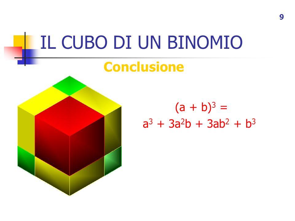 IL CUBO DI UN BINOMIO 9 Conclusione (a + b) 3 = a 3 + 3a 2 b + 3ab 2 + b 3