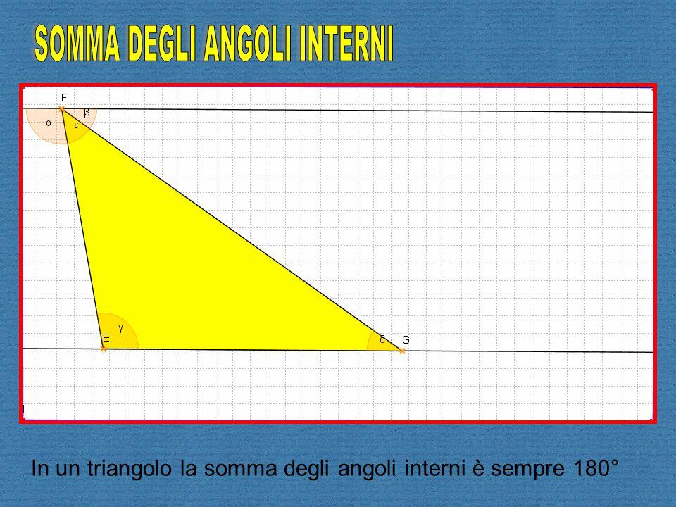 In un triangolo la somma degli angoli interni è sempre 180°