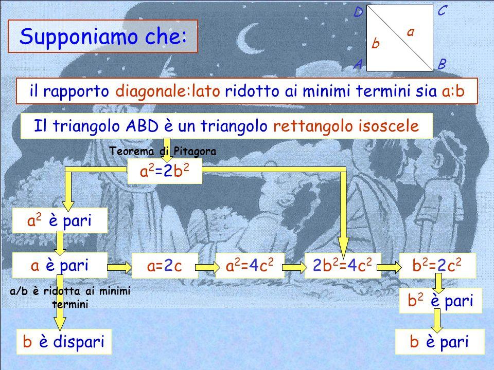 Supponiamo che: il rapporto tra diagonale e lato del quadrato sia m :n b a A D C B il rapporto diagonale:lato ridotto ai minimi termini sia a:b
