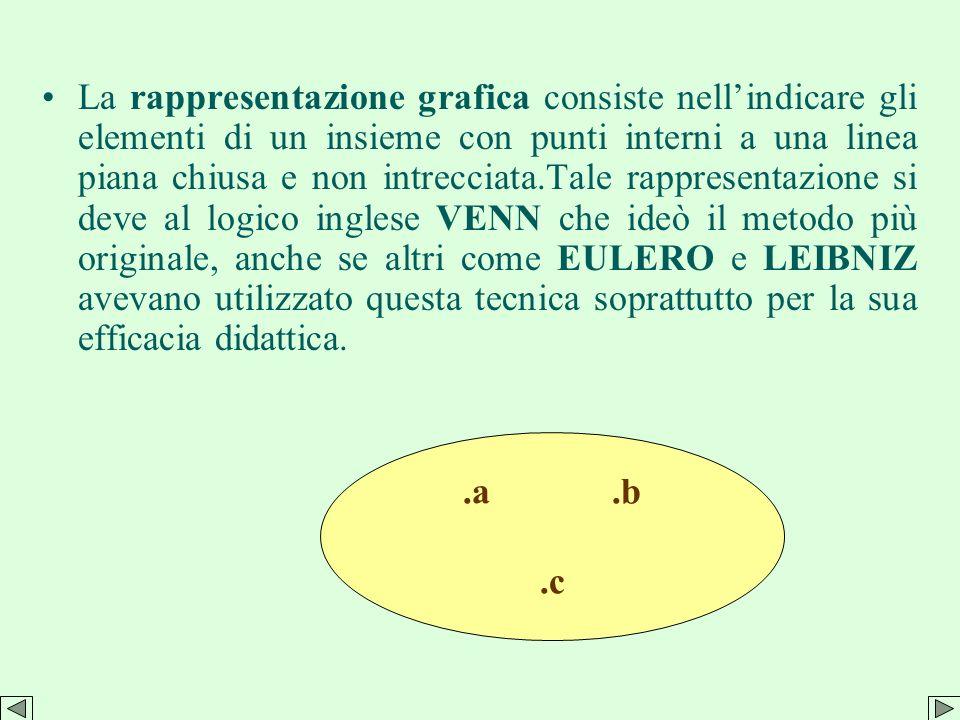 La rappresentazione tabulare consiste nellelencare se possibile tutti gli elementi di un insieme. Per esempio linsieme A delle lettere della parola ma