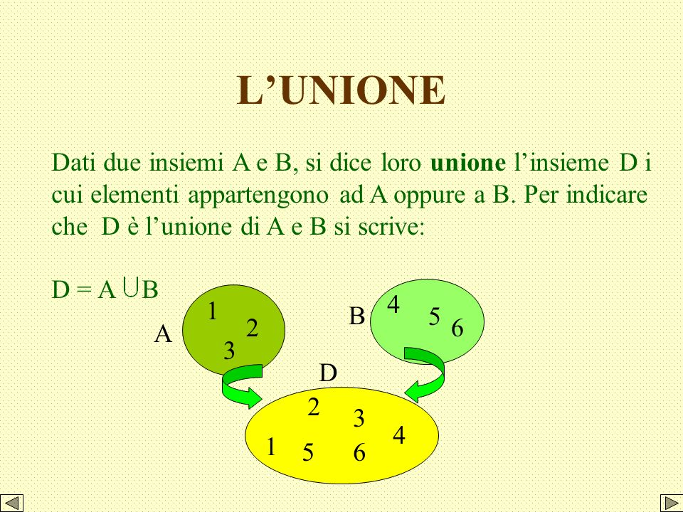 Può capitare che due insiemi non abbiano elementi comuni, ad esempio gli insiemi P = {a, b, c, d} e Q = { r, s, t}; in questo caso lintersezione dei d