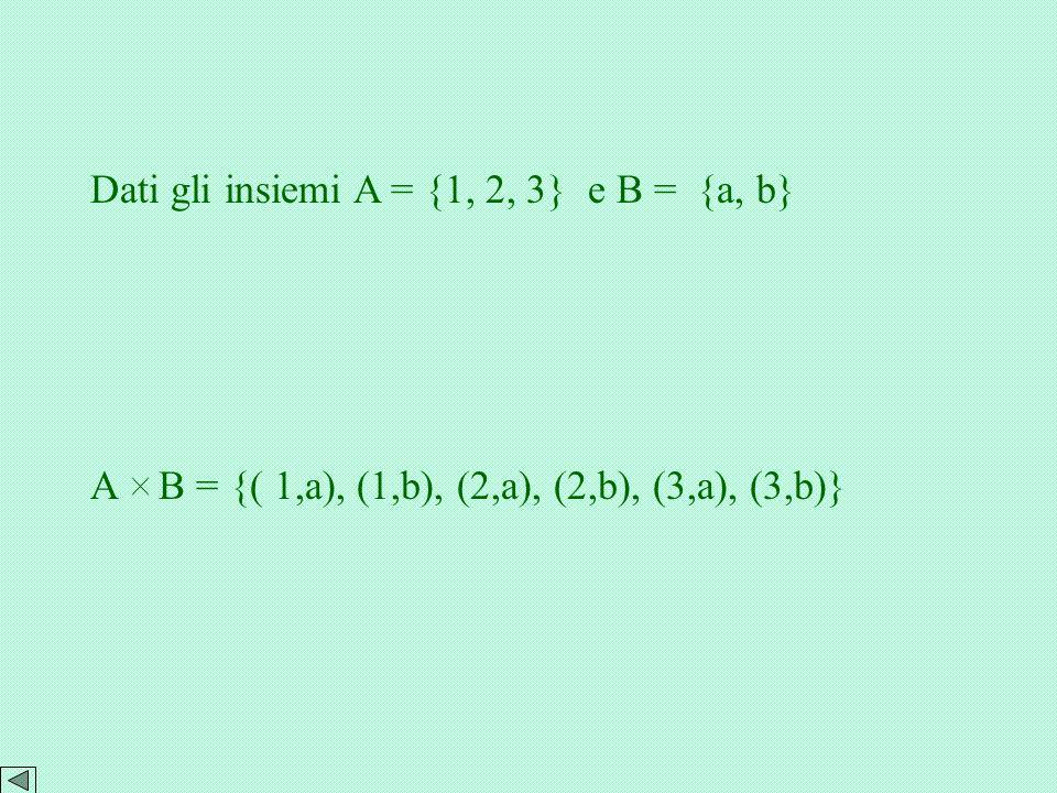 PRODOTTO CARTESIANO Dati due insiemi A e B non vuoti, si chiama prodotto cartesiano A B = {( x,y) | x A e y B }. Si può rappresentare in vari modi,i p