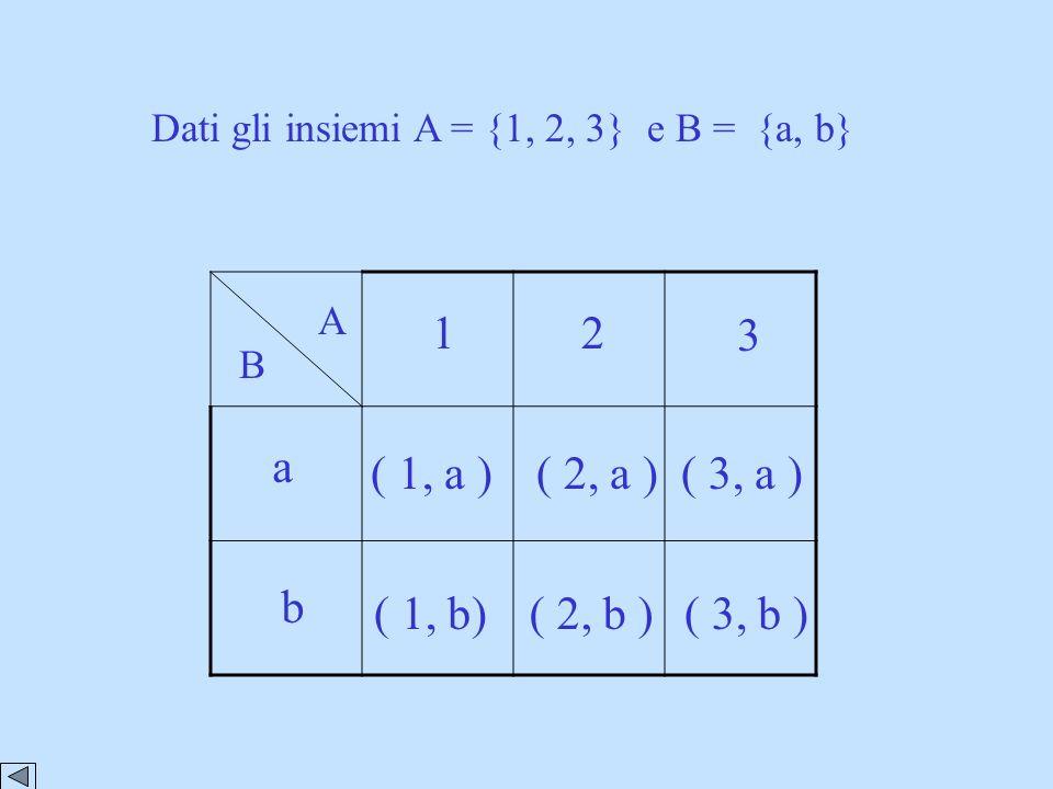 Dati gli insiemi A = {1, 2, 3} e B = {a, b} 1. 2.3.1. 2.3.. a. b A B. (1,a). (1,b). (2,a). (2,b). (3,a). (3,b) A B