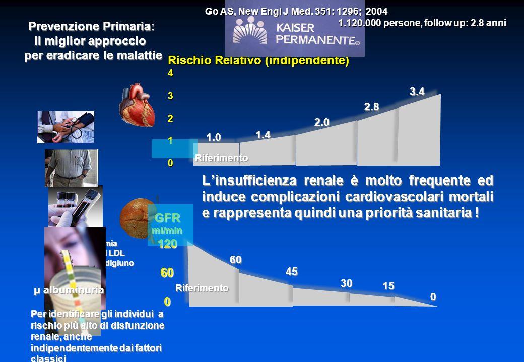 Rischio Relativo (indipendente) 43210GFRml/min120600 Prevenzione Primaria: Il miglior approccio per eradicare le malattie per eradicare le malattie IpertrigliceridemiaIpertrigliceridemia Elevati livelli di LDLElevati livelli di LDL Iperglicemia a digiunoIperglicemia a digiuno 1.4 2.0 2.8 3.4 1.0 60 45 30 15 0 μ albuminuria μ albuminuria Per identificare gli individui a rischio più alto di disfunzione renale, anche indipendentemente dai fattori classici Go AS, New Engl J Med.