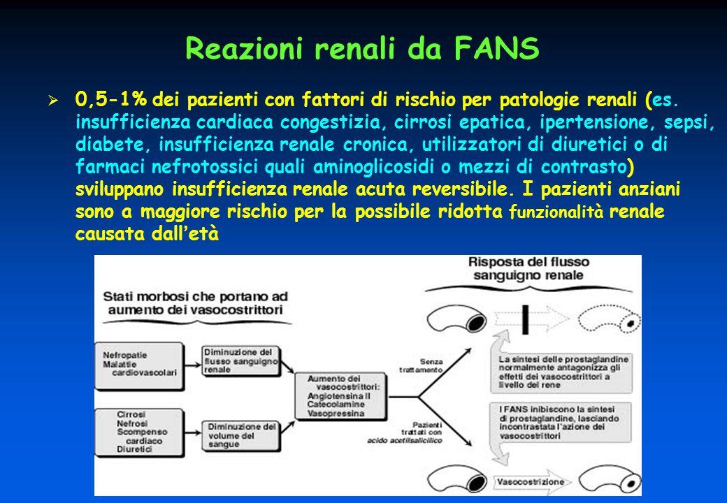 Reazioni renali da FANS 0,5-1% dei pazienti con fattori di rischio per patologie renali (es.