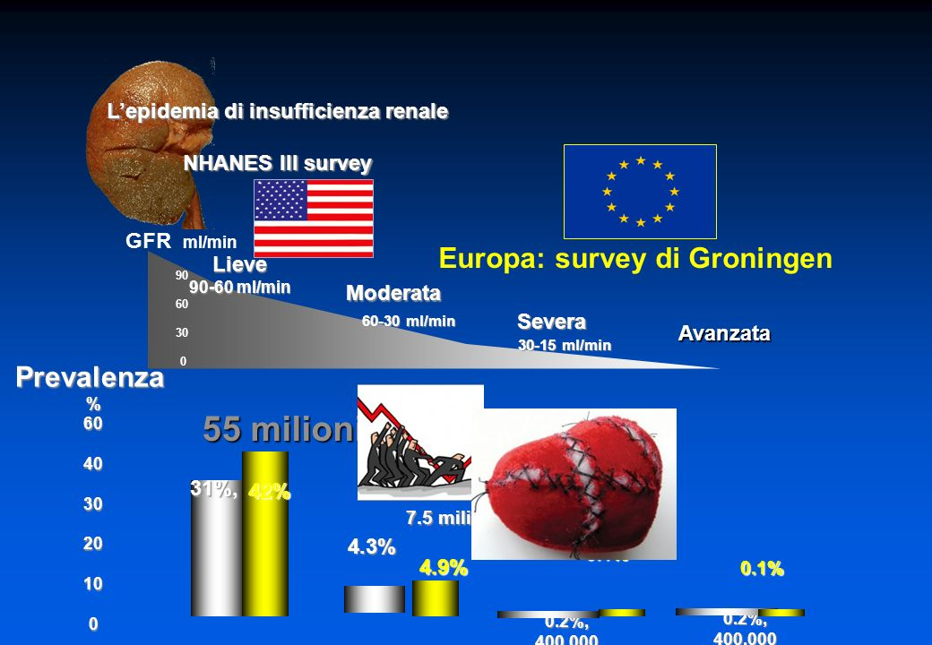 GFR ml/min 90 60 30 0 Lepidemia di insufficienza renale NHANES III survey Lieve 90-60 ml/min Moderata Severa Avanzata 0.2%, 400.000 4.3% 4.3% 31%, Prevalenza%60403020100 0.2%, 400.000 42% 4.9% 0.1% 0.1% 55 milioni 7.5 milioni Europa: survey di Groningen 60-30 ml/min 30-15 ml/min