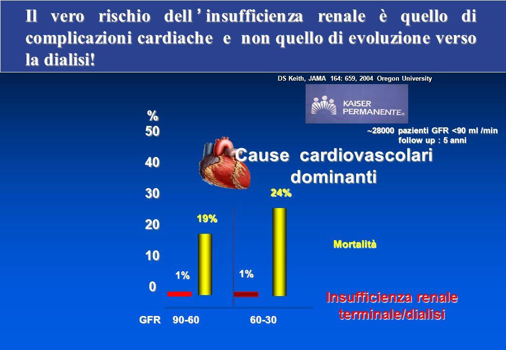 GFR 90-60 60-30 GFR 90-60 60-30%504030201001% 1% 19% 24% Mortalità Cause cardiovascolari dominanti Insufficienza renale terminale/dialisi DS Keith, JAMA 164: 659, 2004 Oregon University DS Keith, JAMA 164: 659, 2004 Oregon University 28000 pazienti GFR <90 ml /min 28000 pazienti GFR <90 ml /min follow up : 5 anni Il vero rischio dellinsufficienza renale è quello di complicazioni cardiache e non quello di evoluzione verso la dialisi!