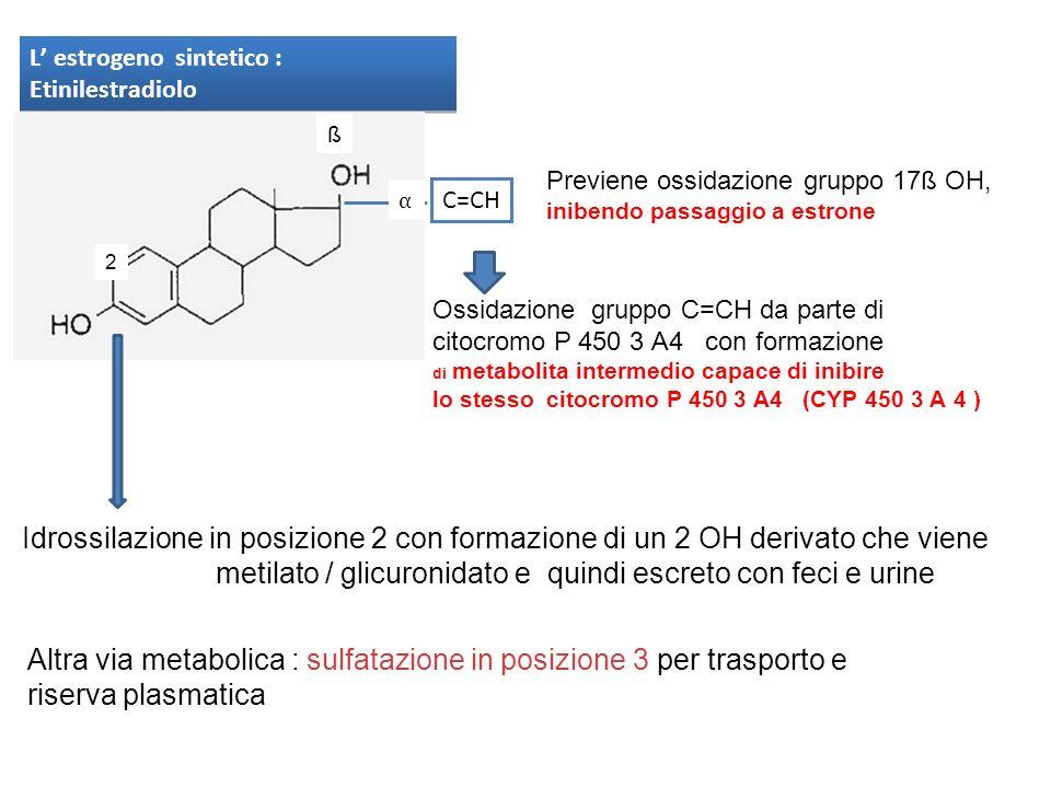 L estrogeno sintetico : Etinilestradiolo C=CH ß Previene ossidazione gruppo 17ß OH, inibendo passaggio a estrone Ossidazione gruppo C=CH da parte di c