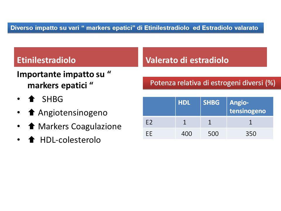 Etinilestradiolo Importante impatto su markers epatici SHBG Angiotensinogeno Markers Coagulazione HDL-colesterolo Valerato di estradiolo Potenza relat