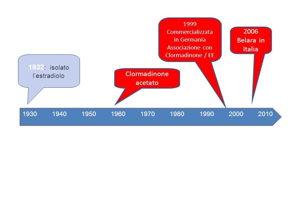 193019902000196019701980201019501940 1932 : isolato lestradiolo Clormadinone acetato 1999 Commercializzata in Germania Associazione con Clormadinone /