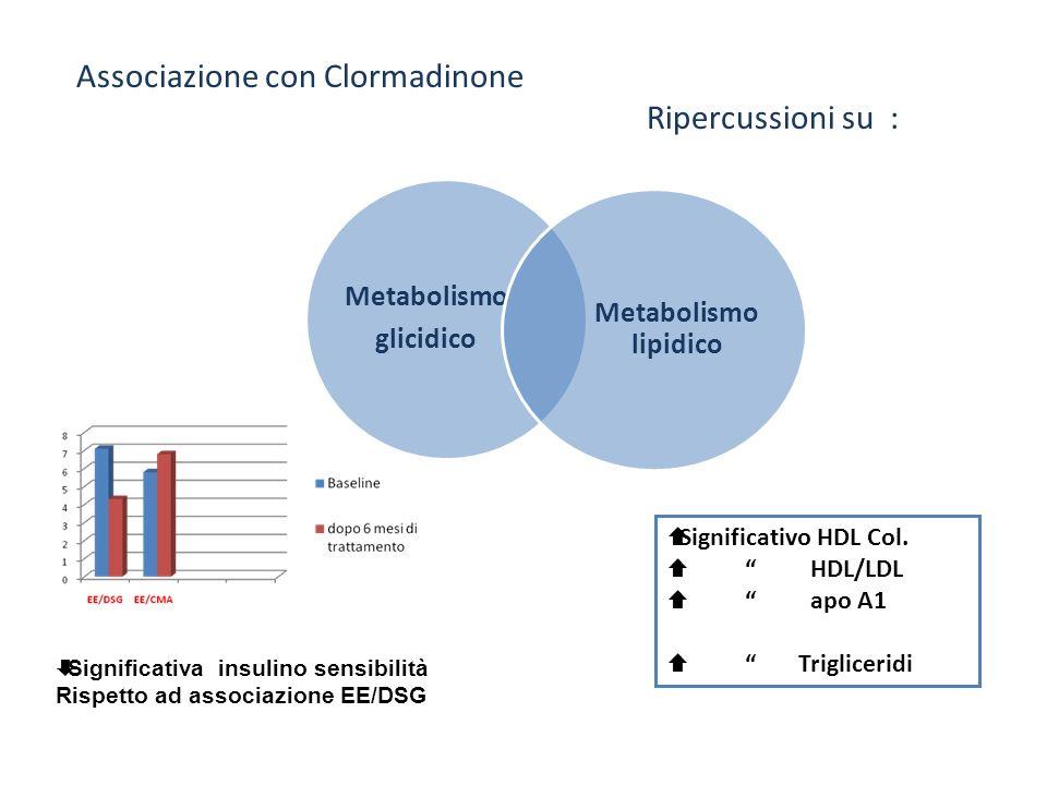 Metabolismo glicidico Metabolismo lipidico Associazione con Clormadinone Ripercussioni su : Significativa insulino sensibilità Rispetto ad associazion