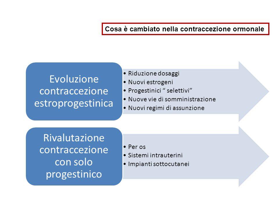 Riduzione dosaggi Nuovi estrogeni Progestinici selettivi Nuove vie di somministrazione Nuovi regimi di assunzione Evoluzione contraccezione estroproge