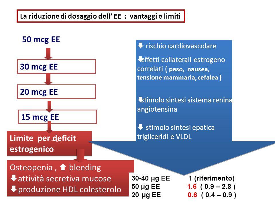 Osteopenia, bleeding attività secretiva mucose produzione HDL colesterolo Osteopenia, bleeding attività secretiva mucose produzione HDL colesterolo 30