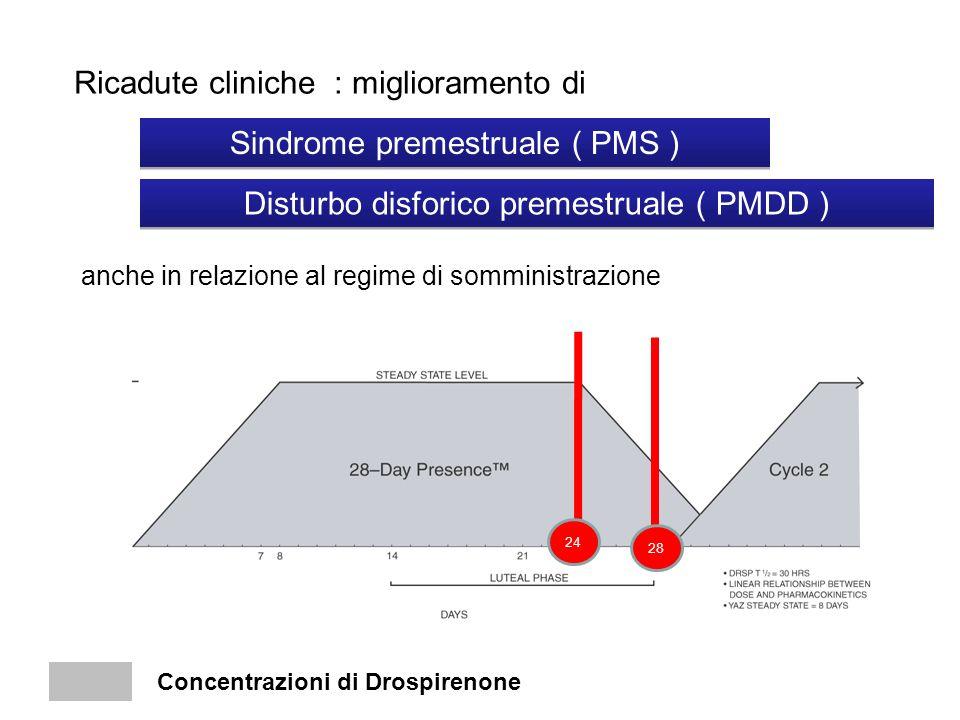 Ricadute cliniche : miglioramento di Sindrome premestruale ( PMS ) Disturbo disforico premestruale ( PMDD ) anche in relazione al regime di somministr