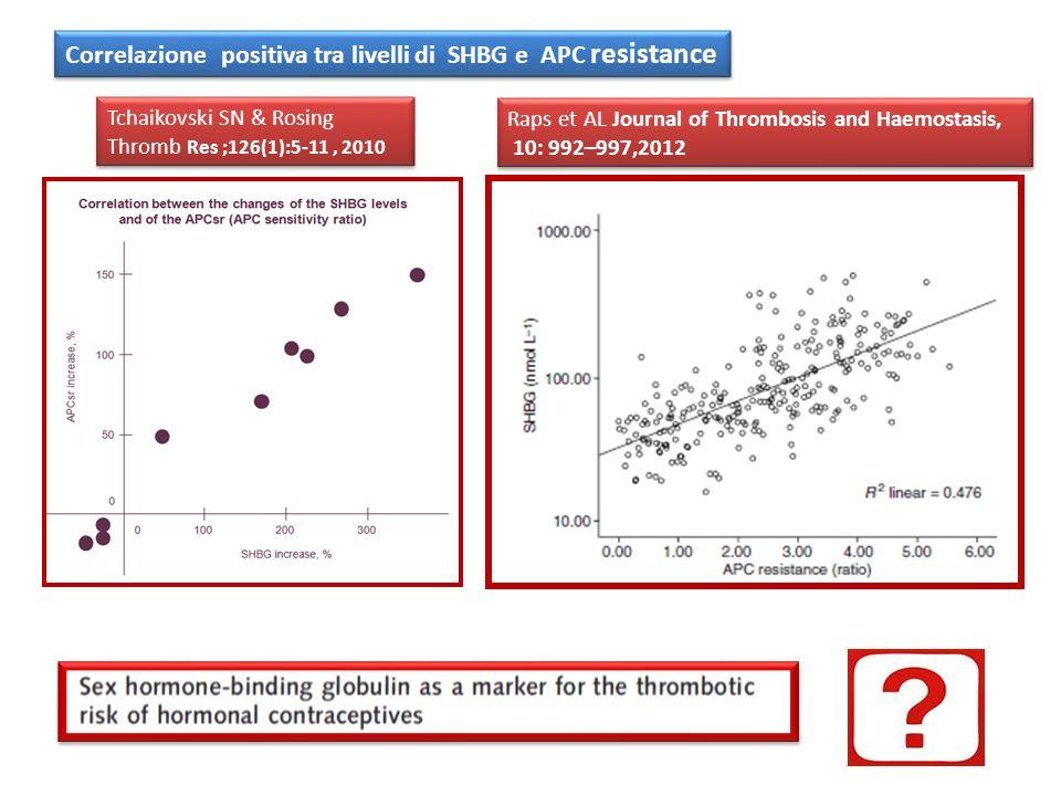 Raps et AL Journal of Thrombosis and Haemostasis, 10: 992–997,2012 Raps et AL Journal of Thrombosis and Haemostasis, 10: 992–997,2012 Tchaikovski SN &