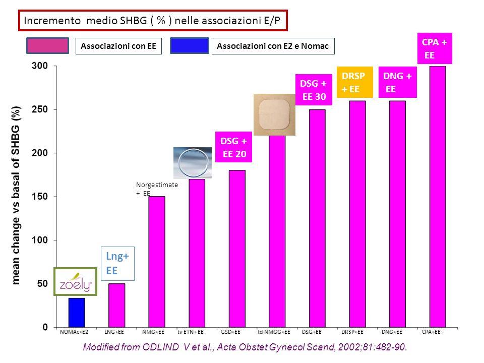 Modified from ODLIND V et al., Acta Obstet Gynecol Scand, 2002;81:482-90. NOMAc+E2 LNG+EE NMG+EE tv ETN+ EE GSD+EE td NMGG+EE DSG+EE DRSP+EE DNG+EE CP