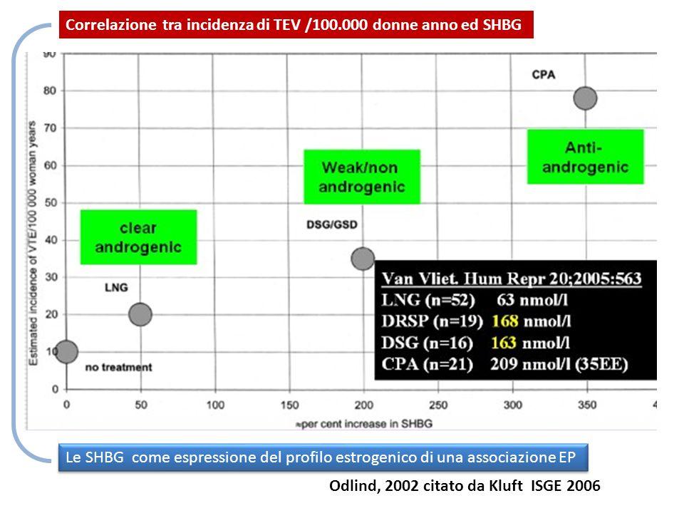 Odlind, 2002 citato da Kluft ISGE 2006 Correlazione tra incidenza di TEV /100.000 donne anno ed SHBG Le SHBG come espressione del profilo estrogenico