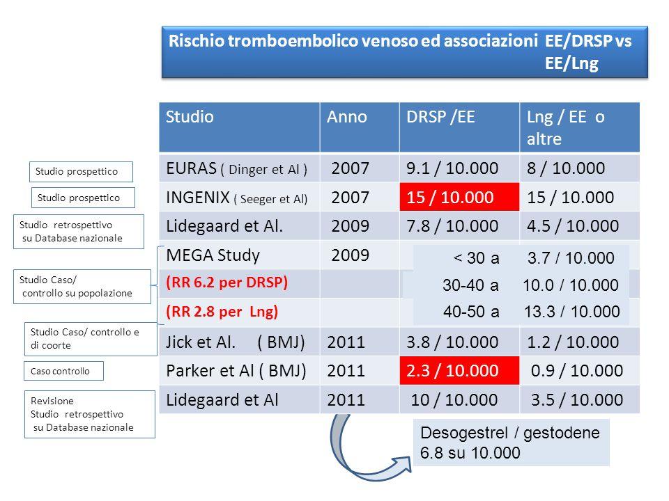 StudioAnnoDRSP /EELng / EE o altre EURAS ( Dinger et Al ) 20079.1 / 10.0008 / 10.000 INGENIX ( Seeger et Al) 200715 / 10.000 Lidegaard et Al. 20097.8