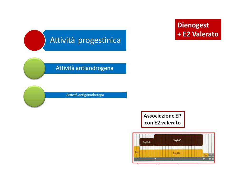 Attività progestinica Attività antiandrogena Attività antigonadotropa Associazione EP con E2 valerato 19902000 1970 2010 Dienogest + E2 Valerato