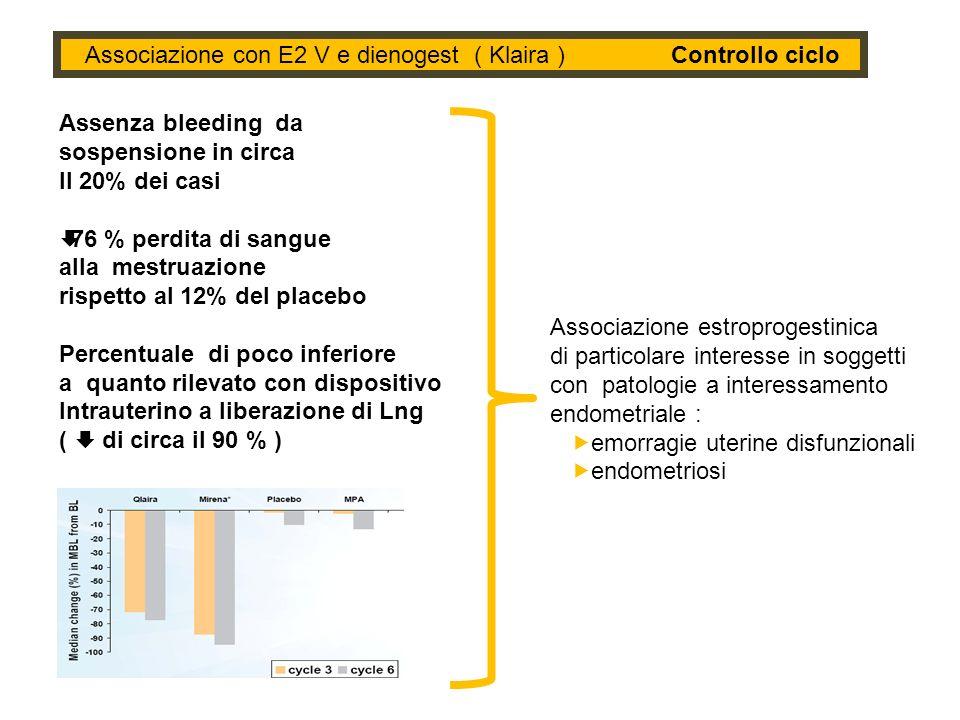 Associazione con E2 V e dienogest ( Klaira ) Controllo ciclo Assenza bleeding da sospensione in circa Il 20% dei casi 76 % perdita di sangue alla mest