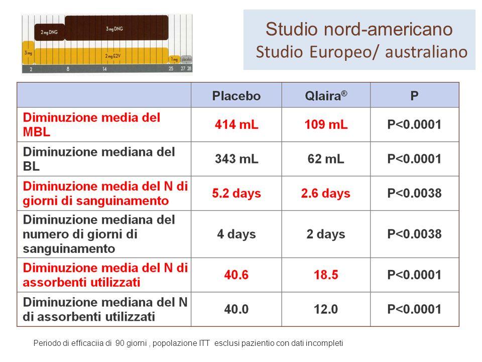 Slide 41 Periodo di efficaciia di 90 giorni, popolazione ITT esclusi pazientio con dati incompleti Studio nord-americano Studio Europeo/ australiano