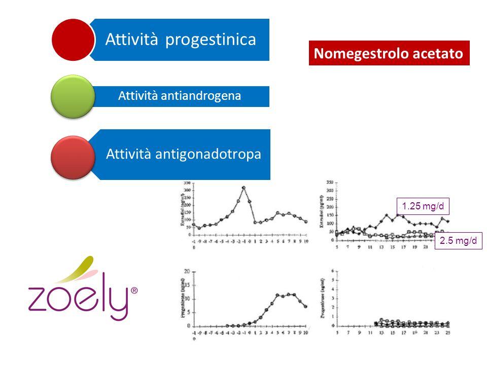 Attività progestinica Attività antiandrogena Attività antigonadotropa Nomegestrolo acetato 1.25 mg/d 2.5 mg/d
