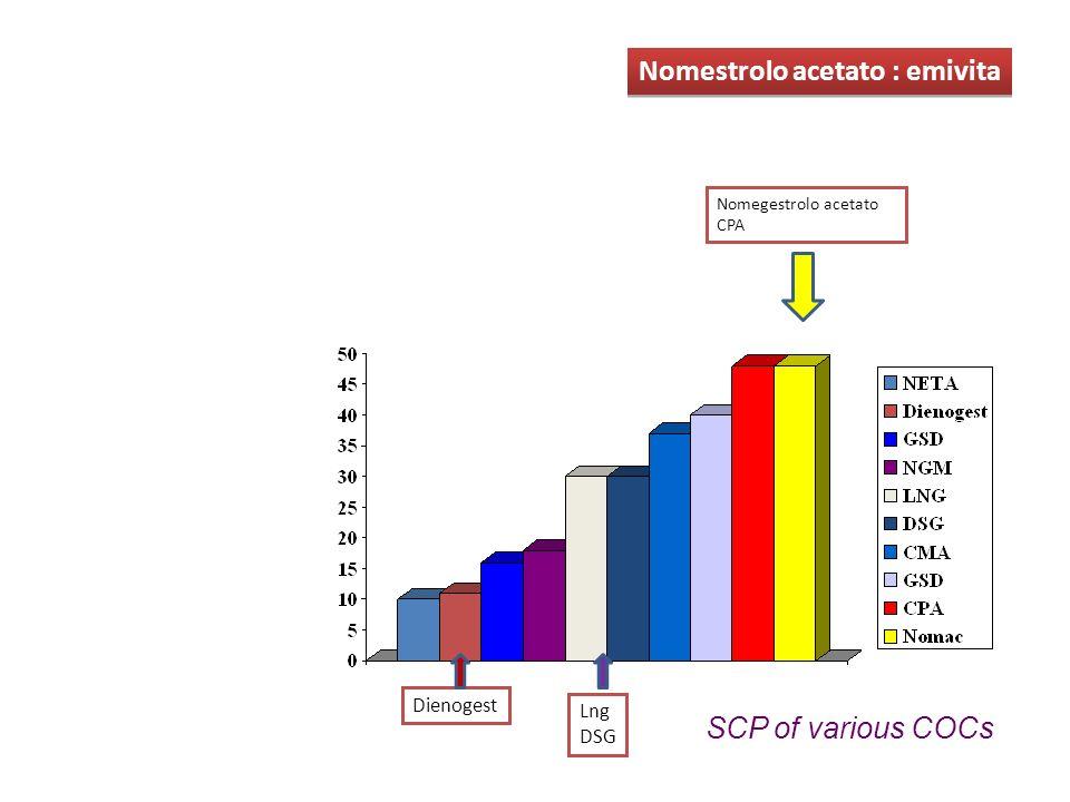 Nomegestrolo acetato CPA SCP of various COCs Nomestrolo acetato : emivita Dienogest Lng DSG