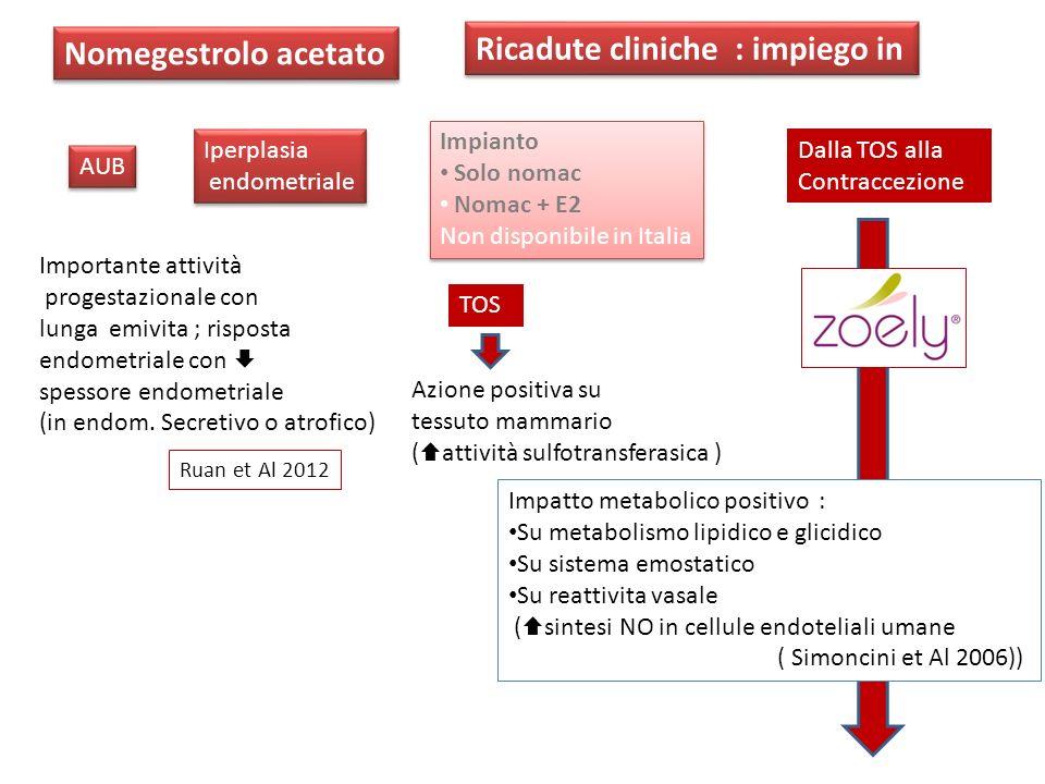 TOS Dalla TOS alla Contraccezione Impianto Solo nomac Nomac + E2 Non disponibile in Italia Impianto Solo nomac Nomac + E2 Non disponibile in Italia Az