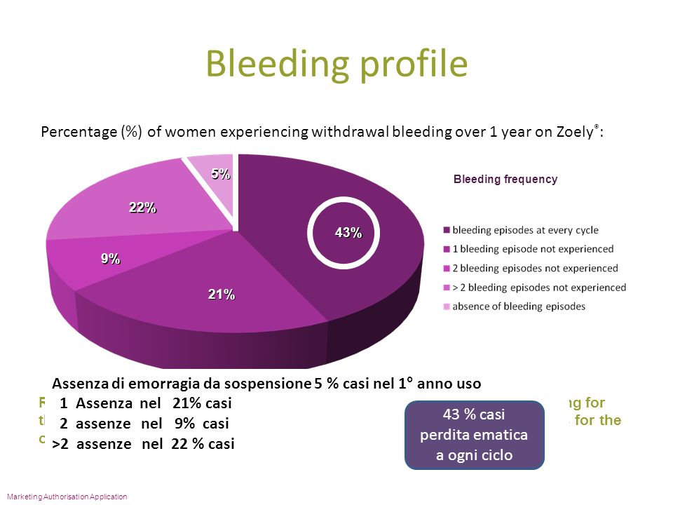 Bleeding profile Percentage (%) of women experiencing withdrawal bleeding over 1 year on Zoely ® : 43% 21% 9% 22% 5% Bleeding frequency Marketing Auth