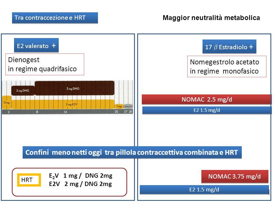 E2 valerato + 17 Estradiolo + Dienogest in regime quadrifasico Nomegestrolo acetato in regime monofasico E2 1.5 mg/d NOMAC 2.5 mg/d E2 1.5 mg/d NOMAC
