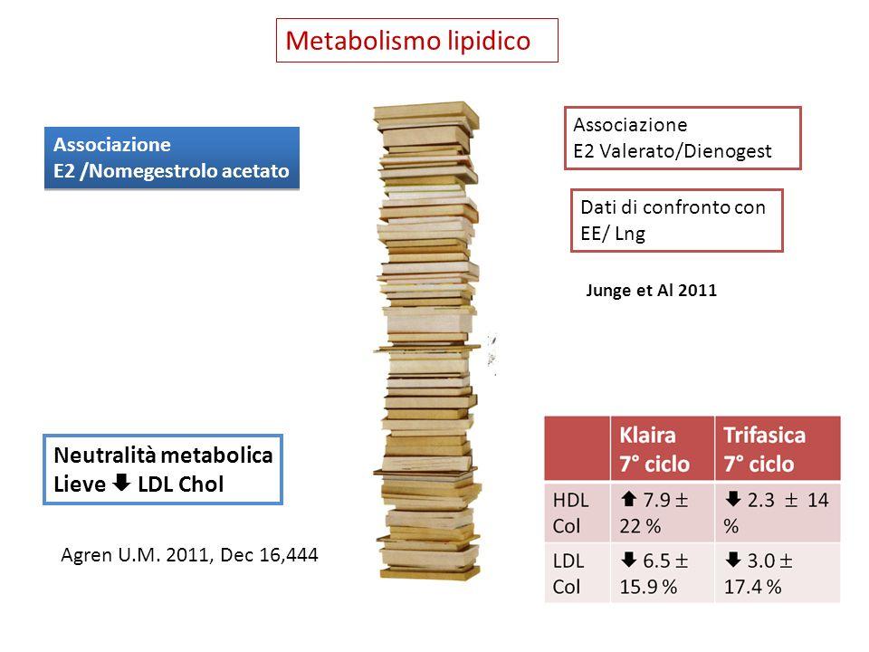 Metabolismo lipidico Associazione E2 Valerato/Dienogest Junge et Al 2011 Dati di confronto con EE/ Lng Associazione E2 /Nomegestrolo acetato Associazi