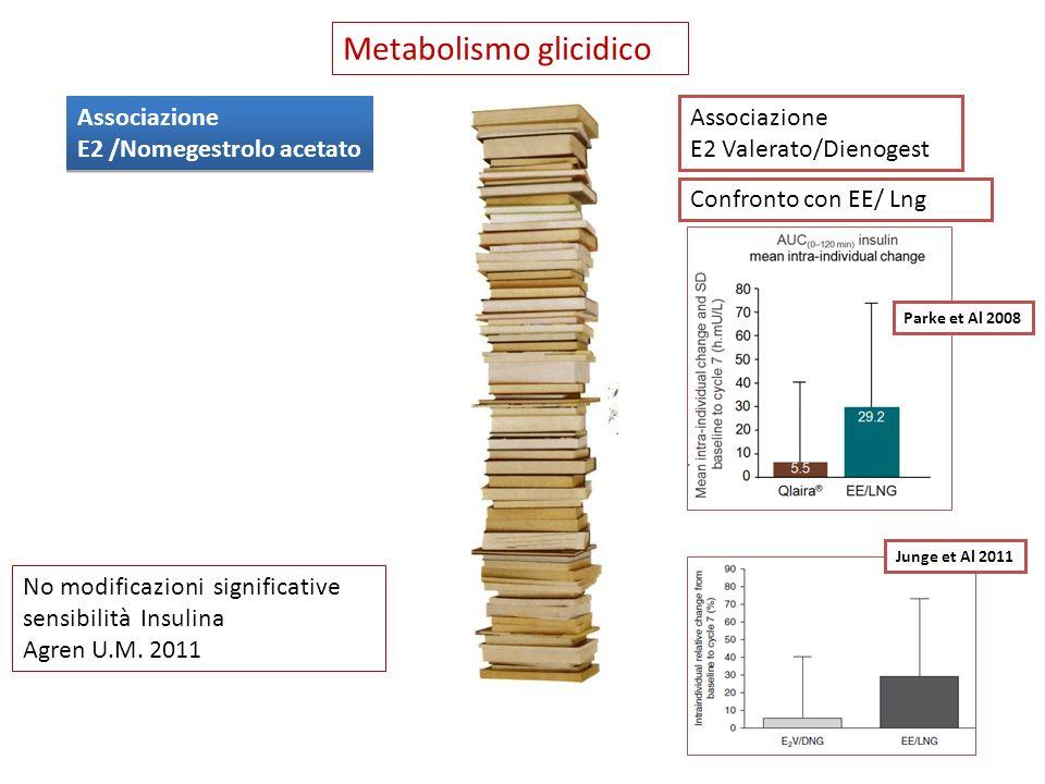 Metabolismo glicidico Associazione E2 /Nomegestrolo acetato Associazione E2 /Nomegestrolo acetato No modificazioni significative sensibilità Insulina
