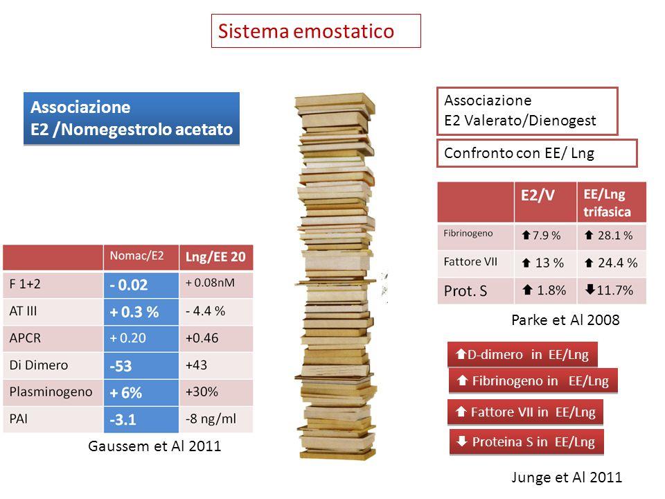 Sistema emostatico Associazione E2 /Nomegestrolo acetato Associazione E2 /Nomegestrolo acetato Gaussem et Al 2011 Associazione E2 Valerato/Dienogest C