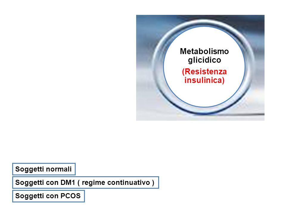 Metabolismo glicidico (Resistenza insulinica) Soggetti normali Soggetti con DM1 ( regime continuativo ) Soggetti con PCOS