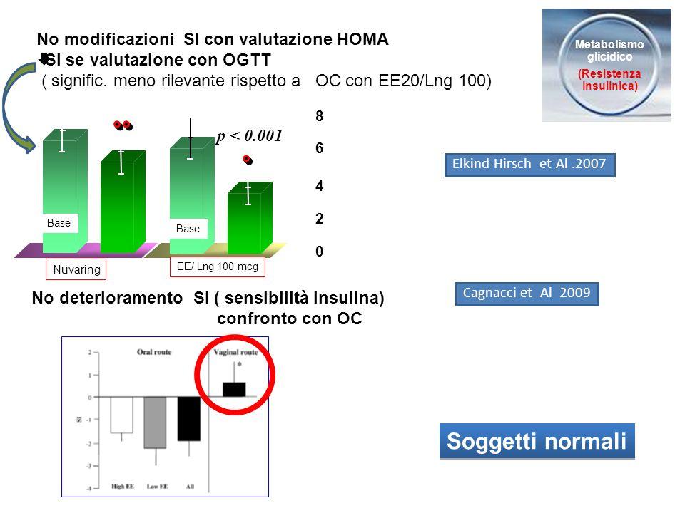 Soggetti normali Metabolismo glicidico (Resistenza insulinica) No deterioramento SI ( sensibilità insulina) confronto con OC Cagnacci et Al 2009 No mo