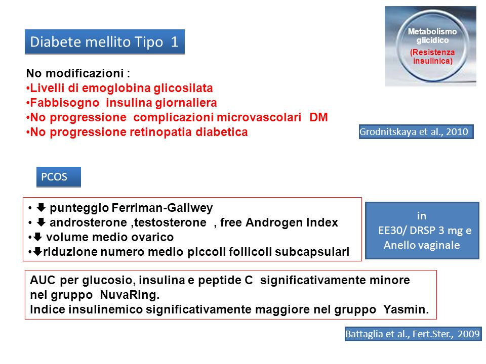 Metabolismo glicidico (Resistenza insulinica) No modificazioni : Livelli di emoglobina glicosilata Fabbisogno insulina giornaliera No progressione com