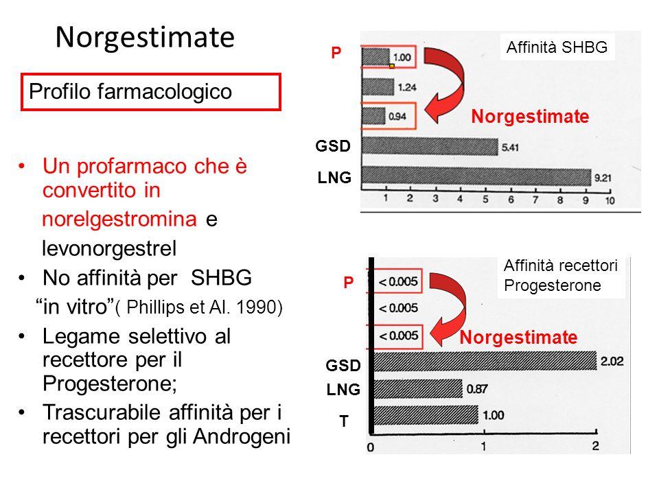 Norgestimate Un profarmaco che è convertito in norelgestromina e levonorgestrel No affinità per SHBG in vitro ( Phillips et Al. 1990) Legame selettivo
