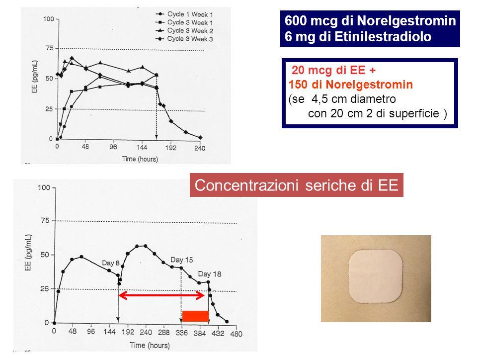 600 mcg di Norelgestromin 6 mg di Etinilestradiolo 20 mcg di EE + 150 di Norelgestromin (se 4,5 cm diametro con 20 cm 2 di superficie ) Concentrazioni