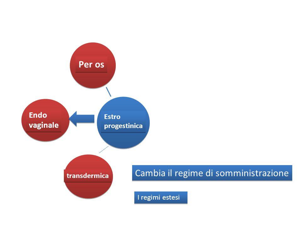 Estro progestinica Estro progestinica Per os Endo vaginale Endo vaginale transdermica Cambia il regime di somministrazione I regimi estesi
