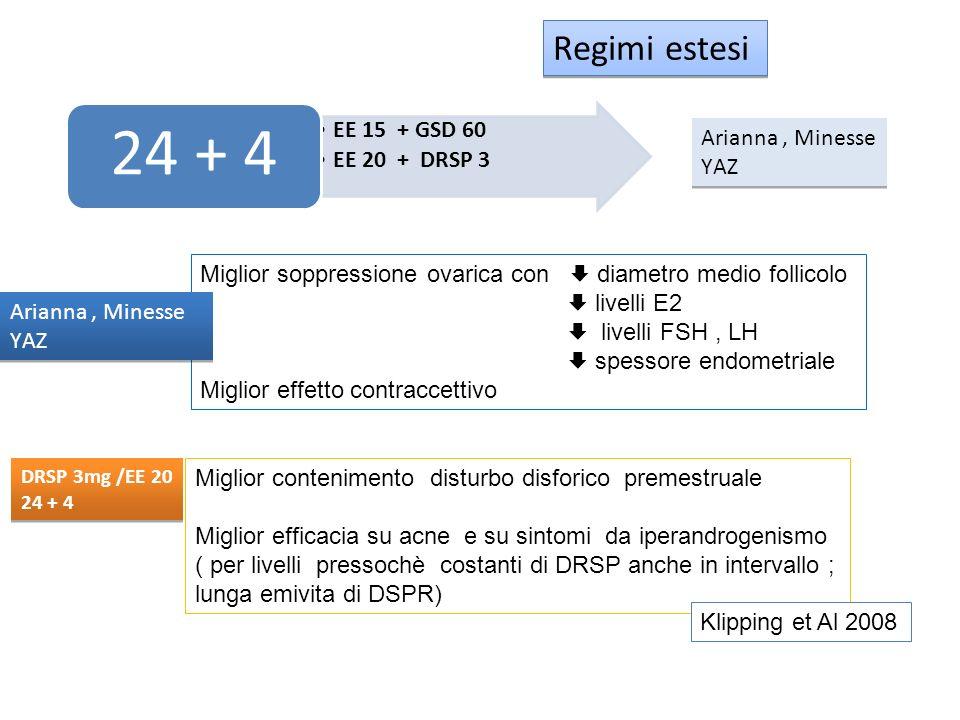 EE 15 + GSD 60 EE 20 + DRSP 3 24 + 4 Regimi estesi Arianna, Minesse YAZ Arianna, Minesse YAZ Miglior soppressione ovarica con diametro medio follicolo