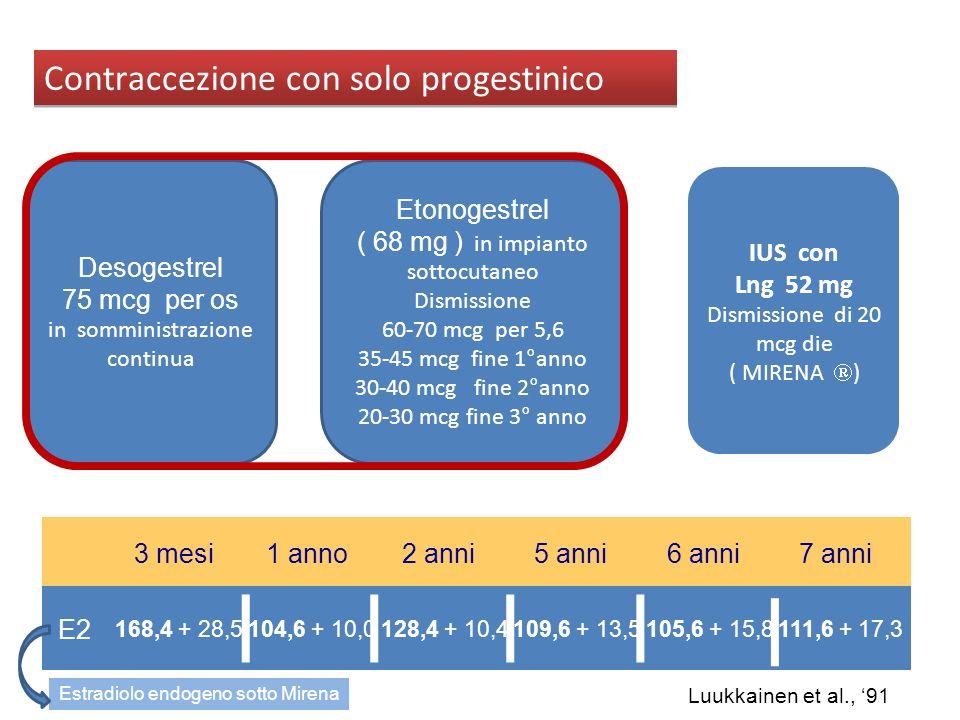 Contraccezione con solo progestinico Desogestrel 75 mcg per os in somministrazione continua Etonogestrel ( 68 mg ) in impianto sottocutaneo Dismission