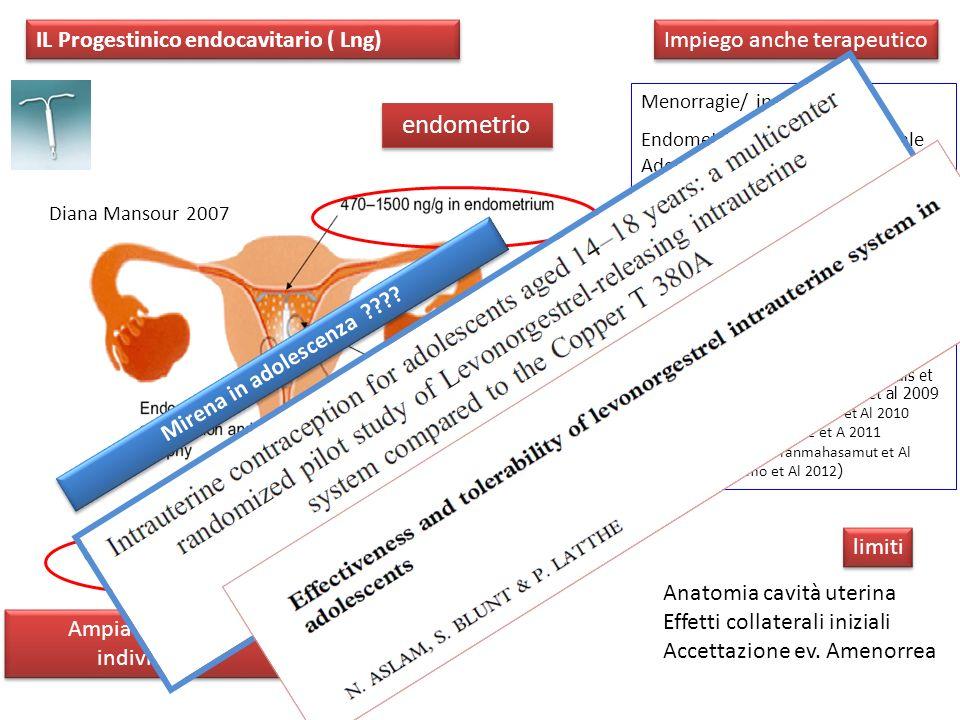 endometrio miometrio Ampia variabilità individuale Diana Mansour 2007 IL Progestinico endocavitario ( Lng) Impiego anche terapeutico Menorragie/ iperm