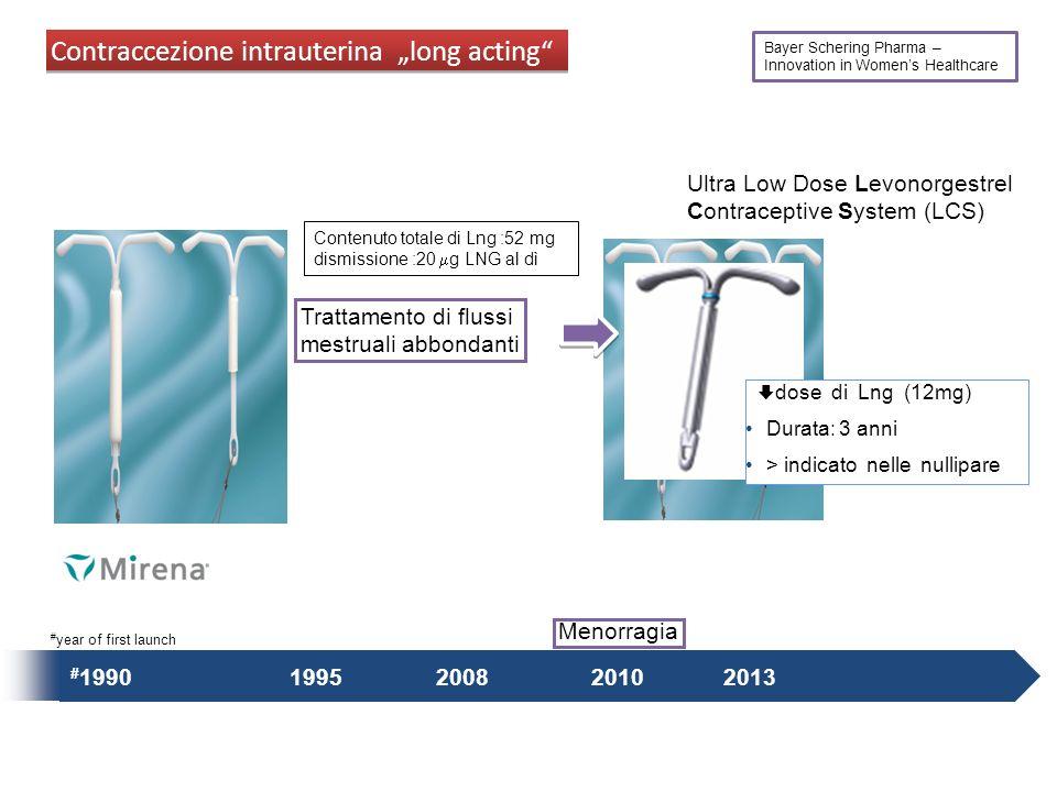 # 1990 1995 2013 2008 Trattamento di flussi mestruali abbondanti Menorragia 2010 Ultra Low Dose Levonorgestrel Contraceptive System (LCS) Contraccezio